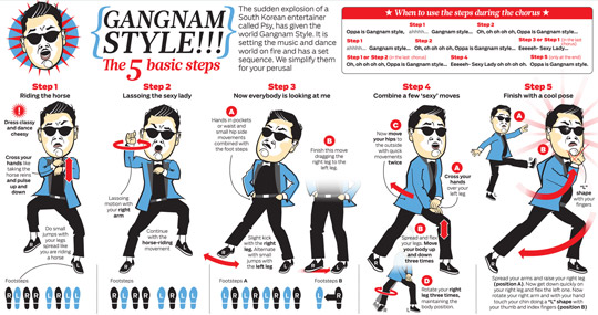 How to teach your dog to dance Gangnam Style